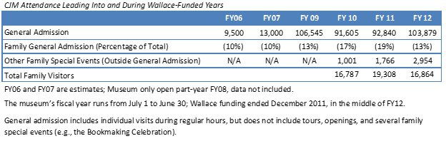 CJM-attendance-wallace-funded-years.jpg