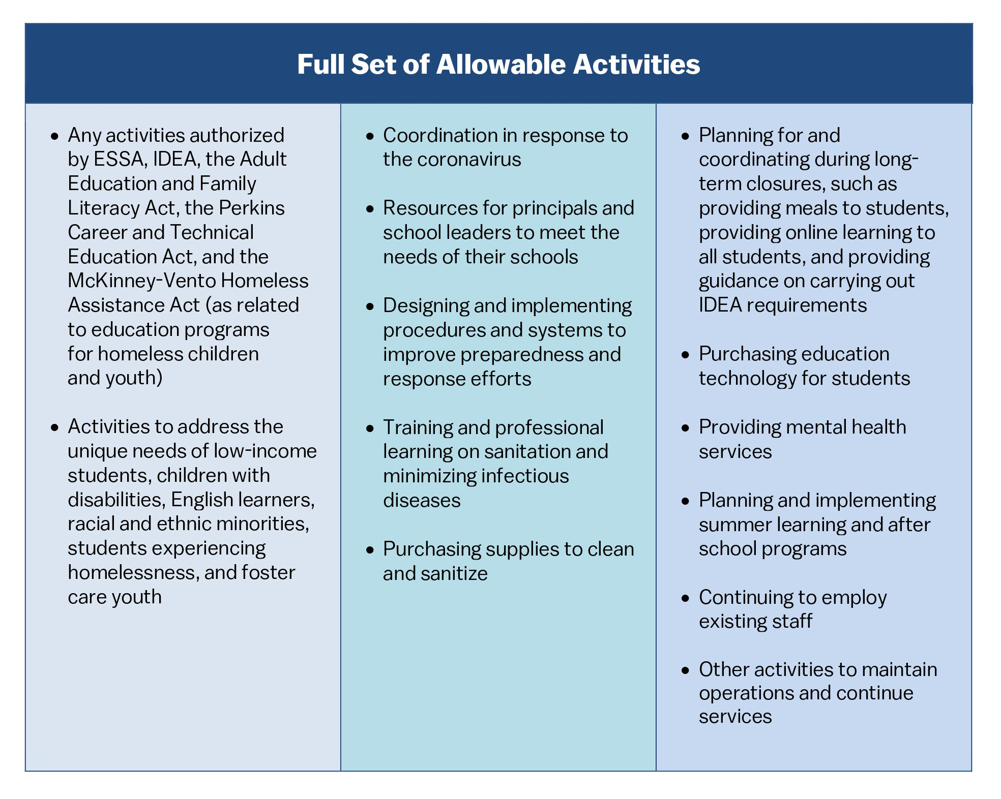 Allowable-Activities.jpg
