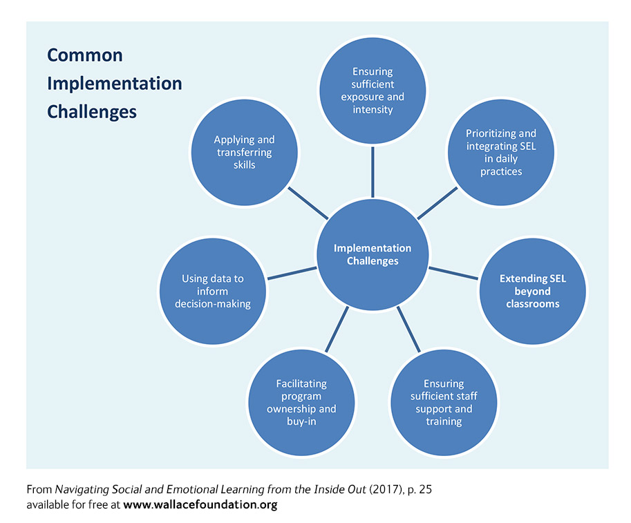 How Long Do Benefits Of Sel Programs >> Social And Emotional Learning 25 Programs Reviewed