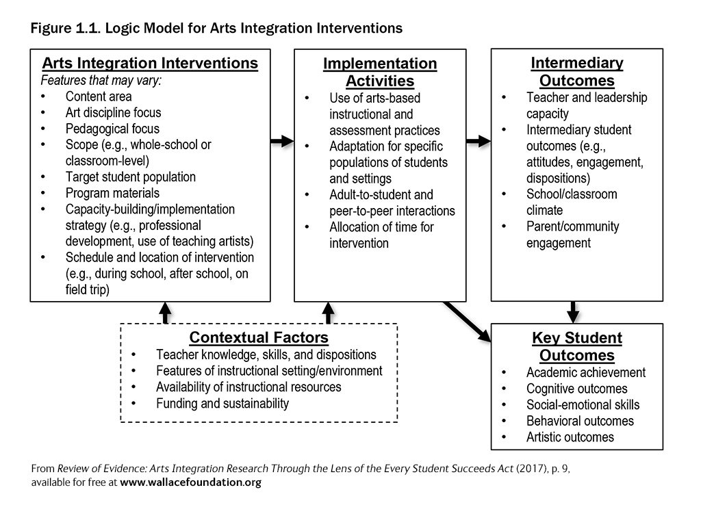Essa Arts Integration Evidence Review Report The Wallace Foundation