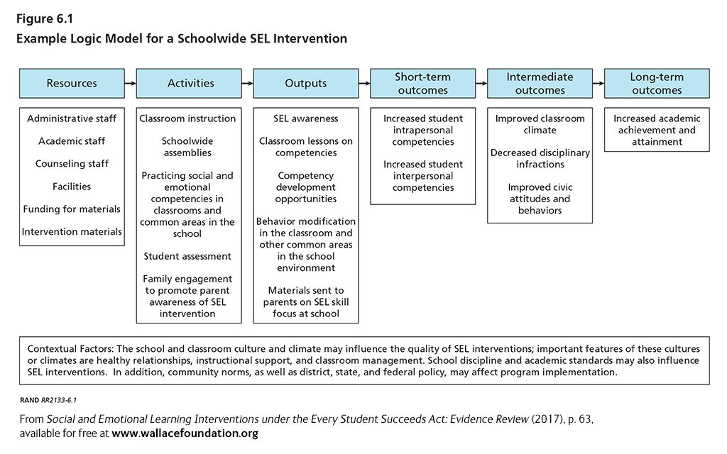 Social and emotional learning interventions under the every student example logic model for a schoolwide sel intervention ccuart Gallery