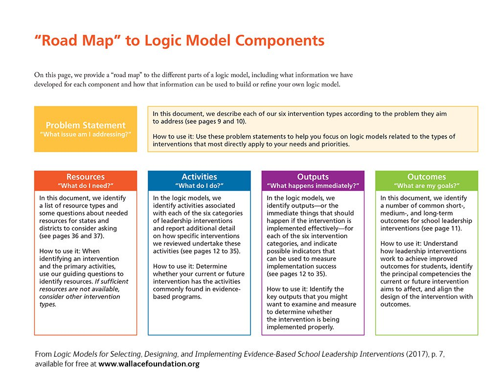 Logic Models for Selecting, Designing, and Implementing Evidence ...