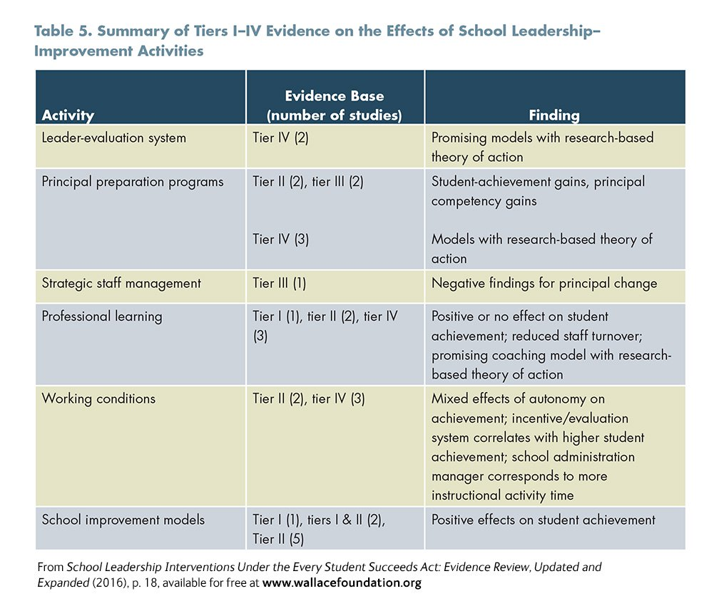 School Leadership Interventions Under The Every Student Succeeds Act