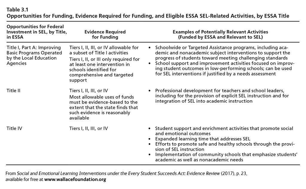 examples of academic interventions