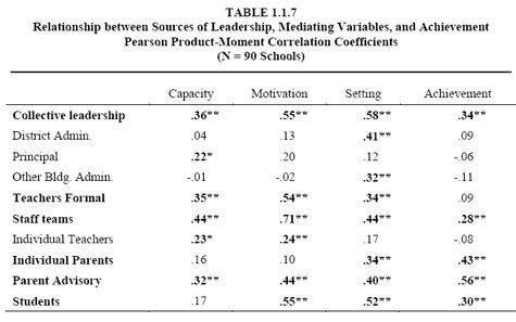 relationship between principal leadership and teacher morale