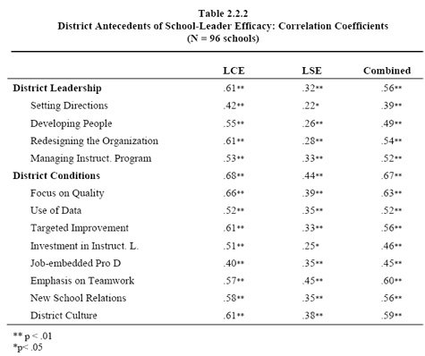 Principals Efficacy District Effects On Schools And Students Wallace