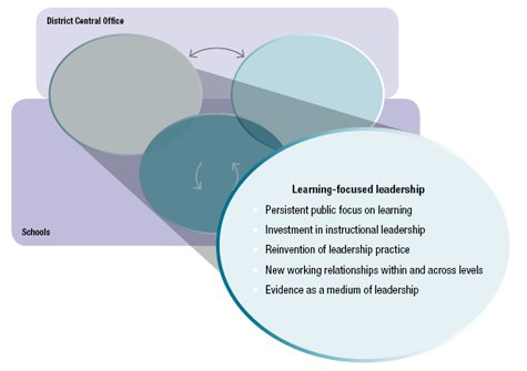 the practice of learning focused leadership learning focused