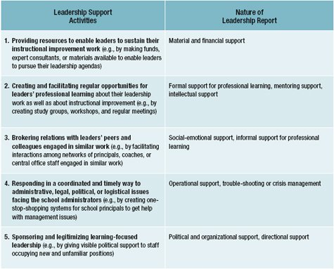 sources and forms of leadership support learning focused