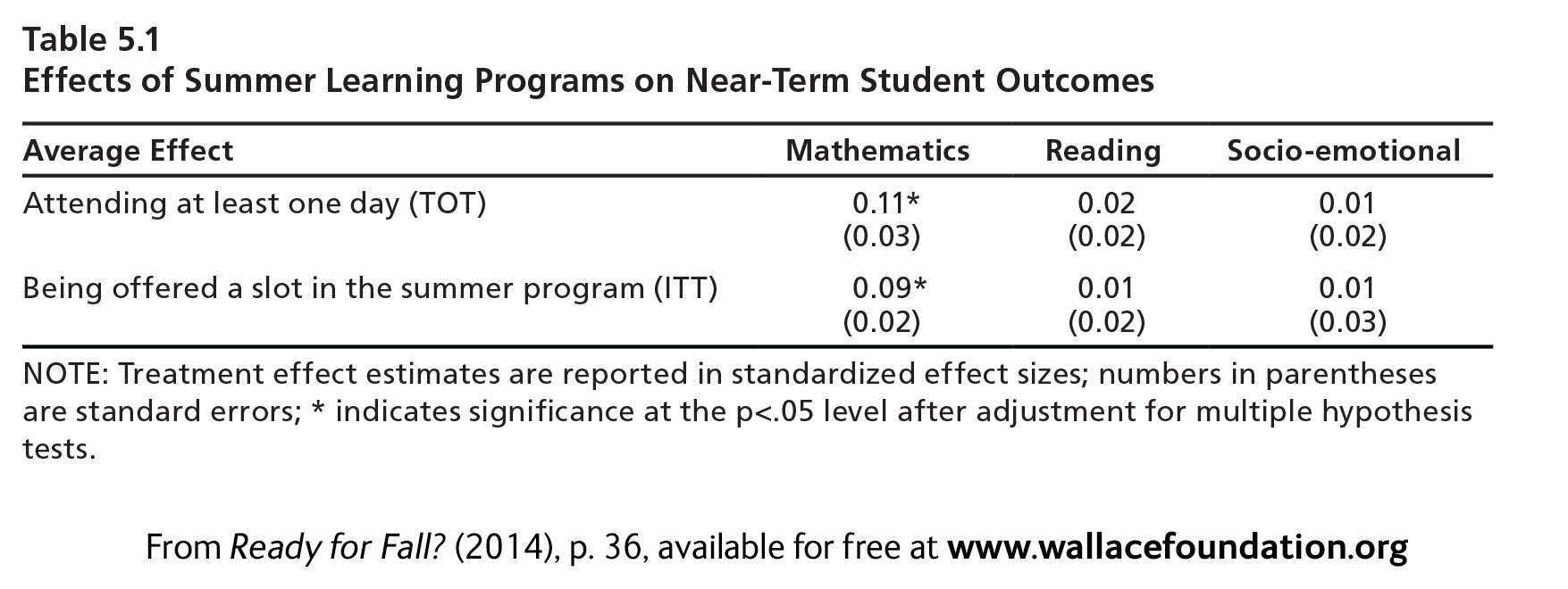 Worksheet Summer Learning Programs ready for fall near term effects of voluntary summer learning chart programs on student outcomes