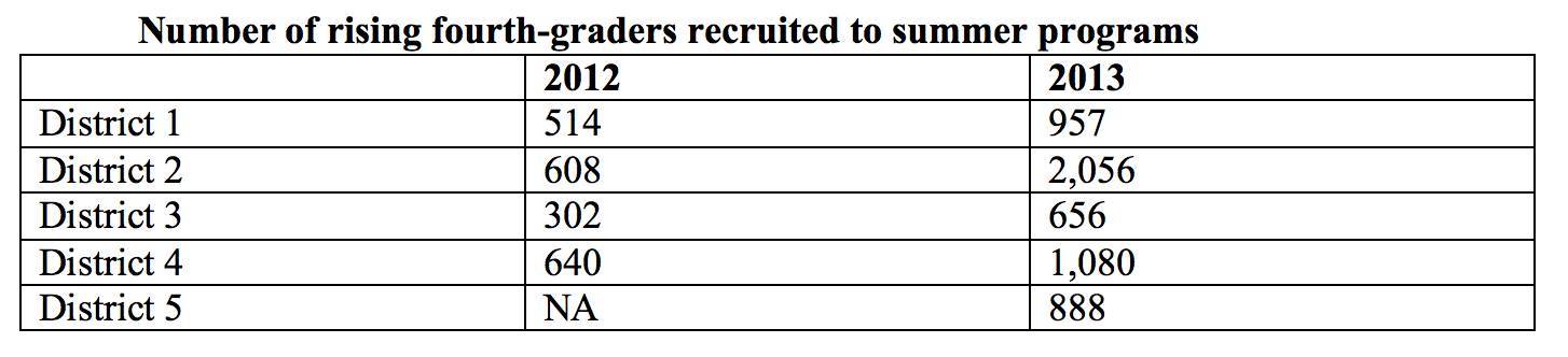 Number of rising fourth-graders recruited to summer programs