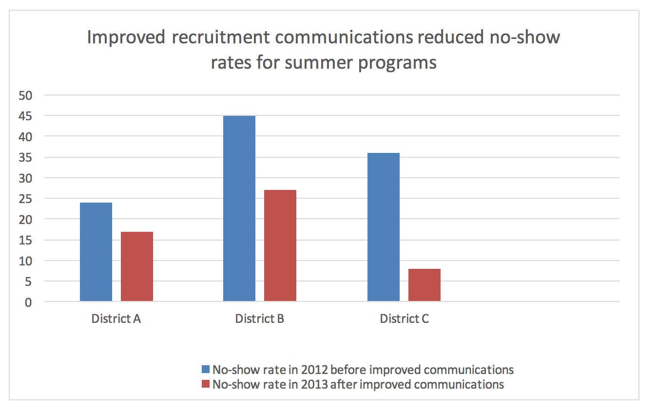 Improved recruitment communications reduced no-show rates for summer programs
