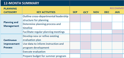 Planning Management Summer Learning Toolkit Wallace
